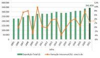 Expedição de papelão ondulado bate novo recorde em julho